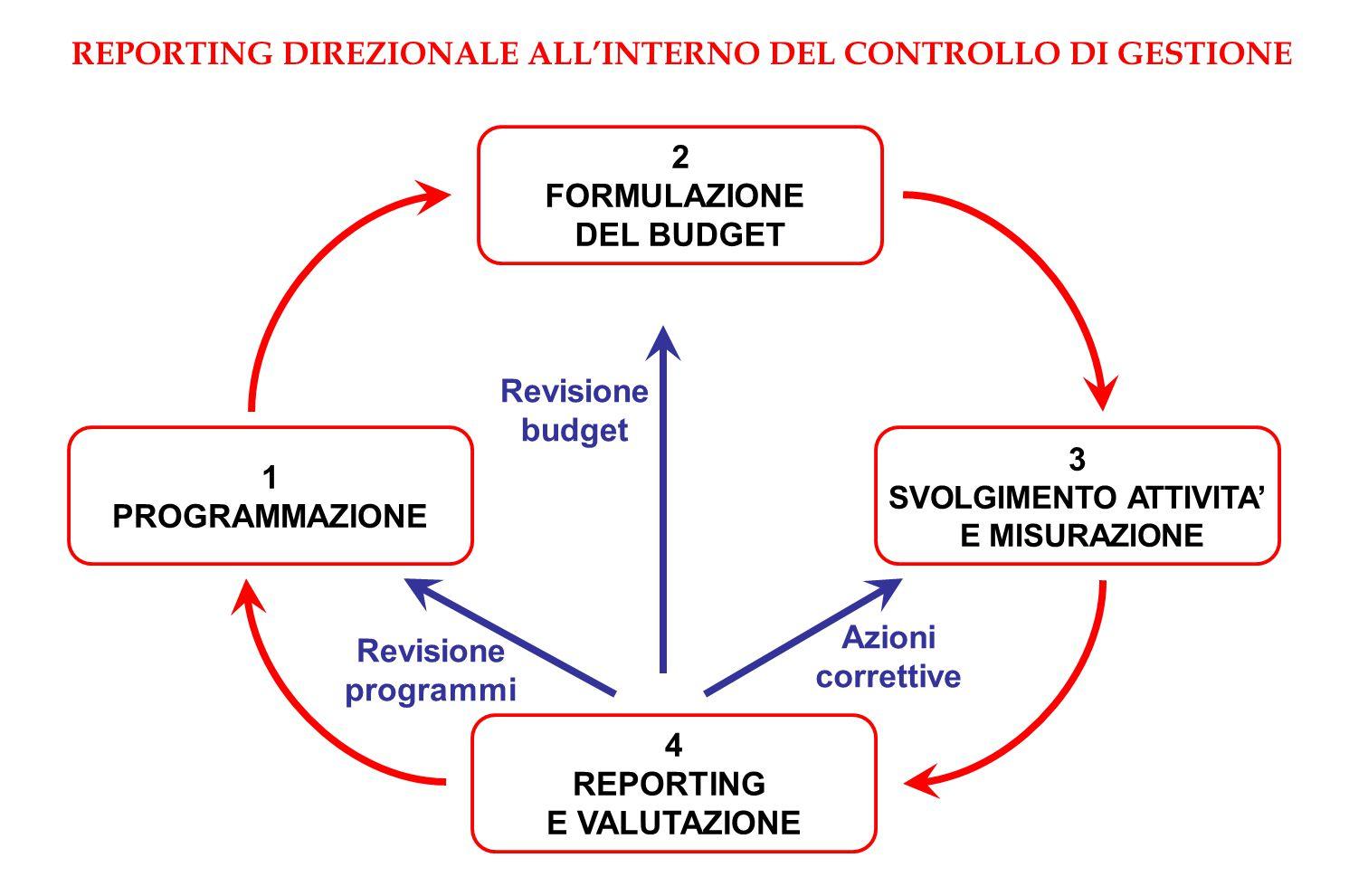 REPORTING DIREZIONALE ALL'INTERNO DEL CONTROLLO DI GESTIONE 1 PROGRAMMAZIONE 4 REPORTING E VALUTAZIONE 3 SVOLGIMENTO ATTIVITA' E MISURAZIONE 2 FORMULAZIONE DEL BUDGET Revisione programmi Revisione budget Azioni correttive