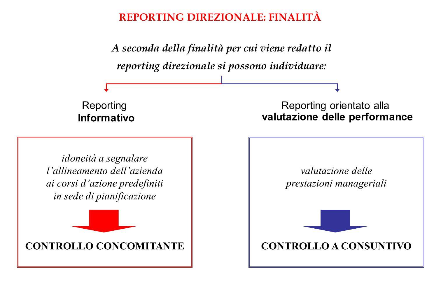 REPORTING DIREZIONALE: FINALITÀ A seconda della finalità per cui viene redatto il reporting direzionale si possono individuare: Reporting Informativo
