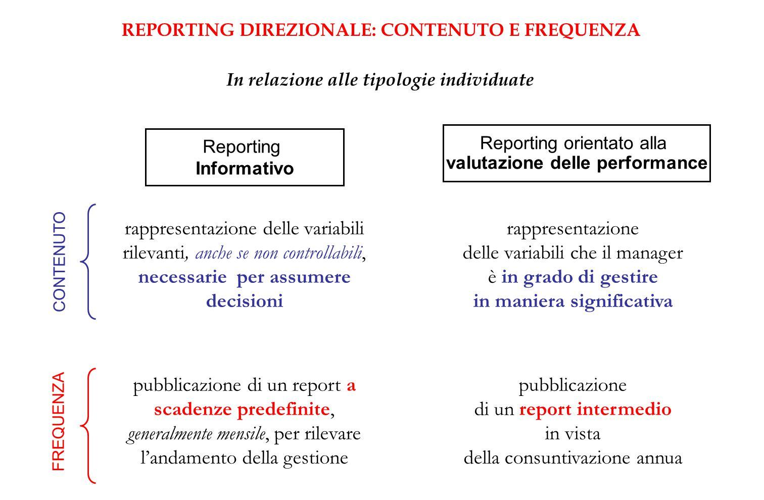 REPORTING DIREZIONALE: CONTENUTO E FREQUENZA In relazione alle tipologie individuate Reporting Informativo Reporting orientato alla valutazione delle