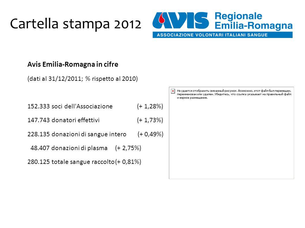 Cartella stampa 2012 Avis Emilia-Romagna in cifre (dati al 31/12/2011; % rispetto al 2010) 152.333 soci dell Associazione (+ 1,28%) 147.743 donatori effettivi (+ 1,73%) 228.135 donazioni di sangue intero (+ 0,49%) 48.407 donazioni di plasma(+ 2,75%) 280.125 totale sangue raccolto(+ 0,81%)
