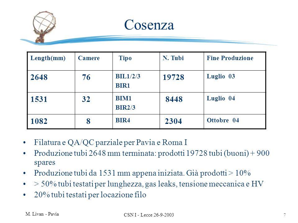 7 M. Livan - Pavia CSN I - Lecce 26-9-2003 Cosenza Filatura e QA/QC parziale per Pavia e Roma I Produzione tubi 2648 mm terminata: prodotti 19728 tubi