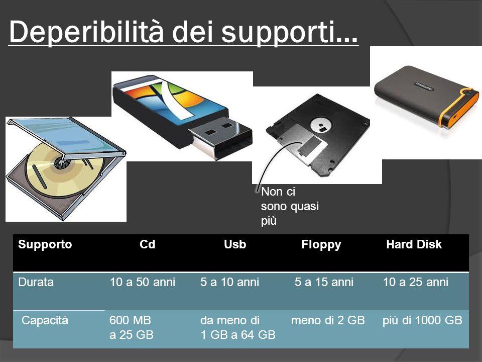 Deperibilità dei supporti… Supporto Cd Usb Floppy Hard Disk Durata10 a 50 anni5 a 10 anni 5 a 15 anni10 a 25 anni Capacità600 MB a 25 GB da meno di 1 GB a 64 GB meno di 2 GBpiù di 1000 GB Non ci sono quasi più