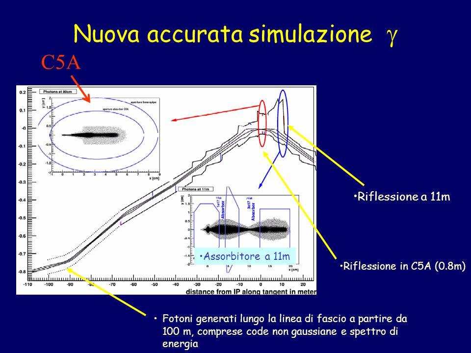 Nuova accurata simulazione  Fotoni generati lungo la linea di fascio a partire da 100 m, comprese code non gaussiane e spettro di energia Assorbitore a 11m Riflessione a 11m Riflessione in C5A (0.8m) C5A