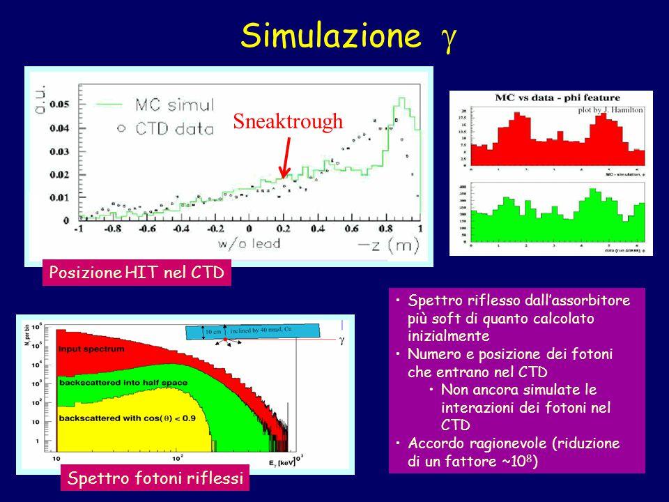 Simulazione  Spettro riflesso dall'assorbitore più soft di quanto calcolato inizialmente Numero e posizione dei fotoni che entrano nel CTD Non ancora simulate le interazioni dei fotoni nel CTD Accordo ragionevole (riduzione di un fattore ~10 8 ) Spettro fotoni riflessi Posizione HIT nel CTD Sneaktrough