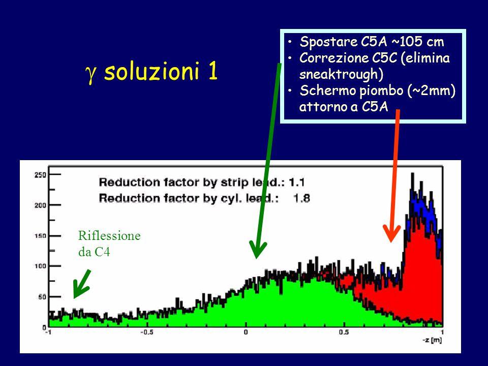  soluzioni 1 Spostare C5A ~105 cm Correzione C5C (elimina sneaktrough) Schermo piombo (~2mm) attorno a C5A Riflessione da C4