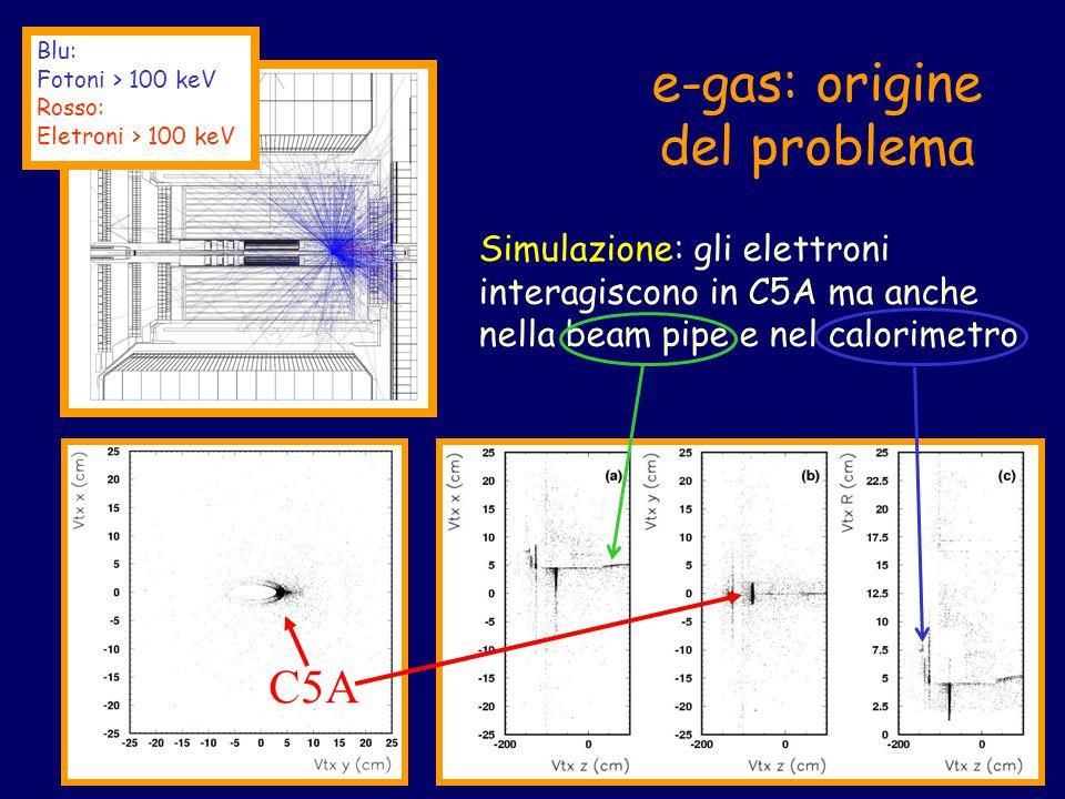 C5A Blu: Fotoni > 100 keV Rosso: Eletroni > 100 keV e-gas: origine del problema Simulazione: gli elettroni interagiscono in C5A ma anche nella beam pipe e nel calorimetro