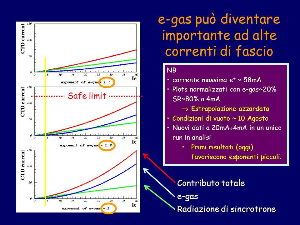 e-gas può diventare importante ad alte correnti di fascio Safe limit Contributo totale e-gas Radiazione di sincrotrone NB corrente massima e  ~ 58mA Plots normalizzati con e-gas~20% SR~80% a 4mA  Estrapolazione azzardata Condizioni di vuoto ~ 10 Agosto Nuovi dati a 20mA  4mA in un unico run in analisi Primi risultati (oggi) favoriscono esponenti piccoli.