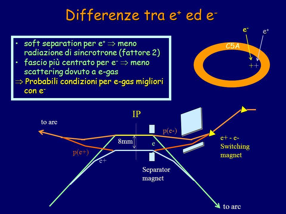 Differenze tra e + ed e - IP p(e-) p(e+) e+ e-e- e+ - e- Switching magnet 8mm Separator magnet to arc soft separation per e  meno radiazione di sincrotrone (fattore 2)soft separation per e +  meno radiazione di sincrotrone (fattore 2) fascio più centrato per e  meno scattering dovuto a e-gasfascio più centrato per e -  meno scattering dovuto a e-gas  Probabili condizioni per e-gas migliori con e - ee-ee- ee+ee+ C5A