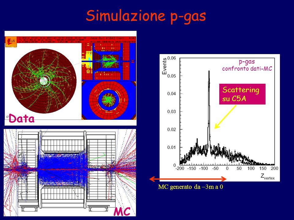 Simulazione p-gas MC Data MC generato da –3m a 0 p-gas confronto dati-MC Scattering su C5A