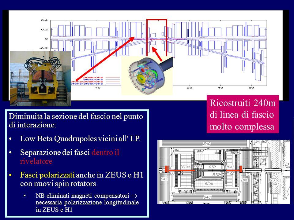 Diminuita la sezione del fascio nel punto di interazione: Low Beta Quadrupoles vicini all I.P.