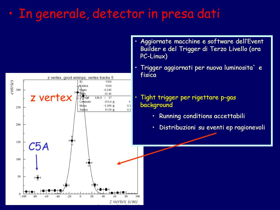 In generale, detector in presa dati Aggiornate macchine e software dell'Event Builder e del Trigger di Terzo Livello (ora PC-Linux) Trigger aggiornati per nuova luminosita` e fisica Tight trigger per rigettare p-gas background Running conditions accettabili Distribuzioni su eventi ep ragionevoli z vertex C5A