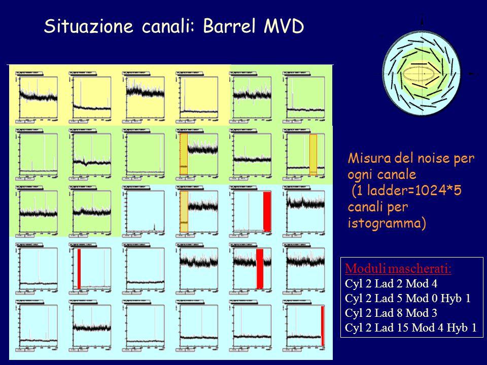 Situazione canali: Barrel MVD Moduli mascherati: Cyl 2 Lad 2 Mod 4 Cyl 2 Lad 5 Mod 0 Hyb 1 Cyl 2 Lad 8 Mod 3 Cyl 2 Lad 15 Mod 4 Hyb 1 Misura del noise per ogni canale (1 ladder=1024*5 canali per istogramma)