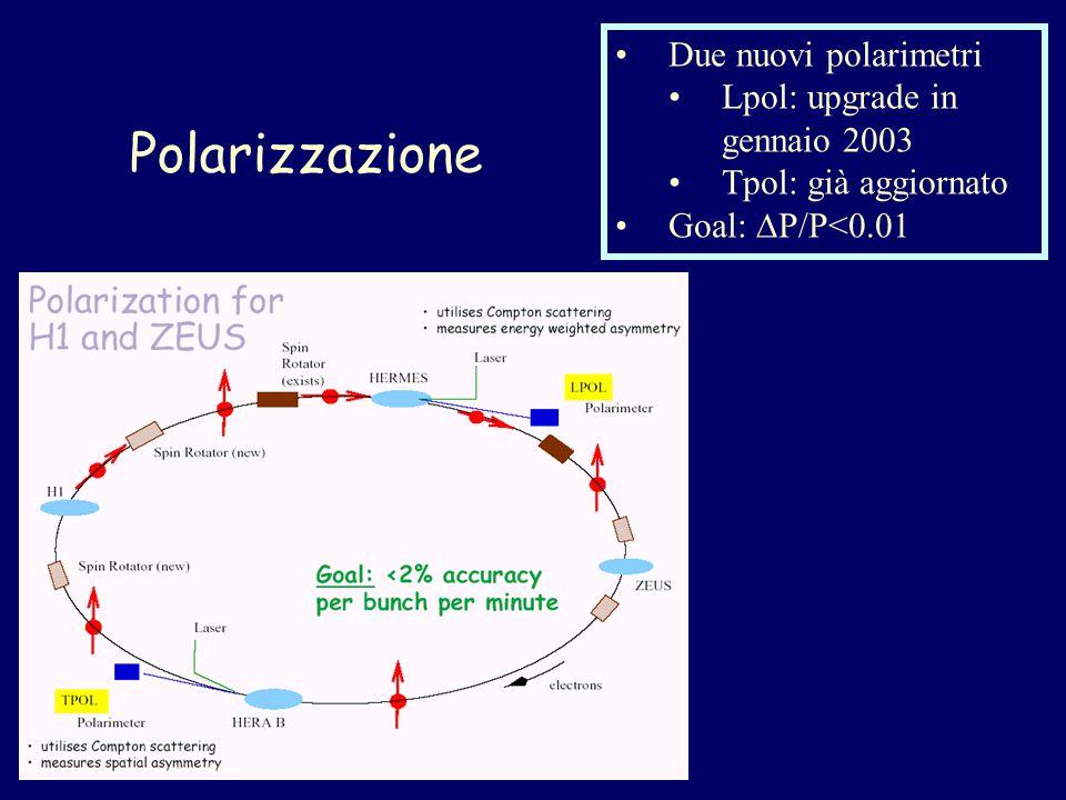 Polarizzazione Due nuovi polarimetri Lpol: upgrade in gennaio 2003 Tpol: già aggiornato Goal:  P/P<0.01