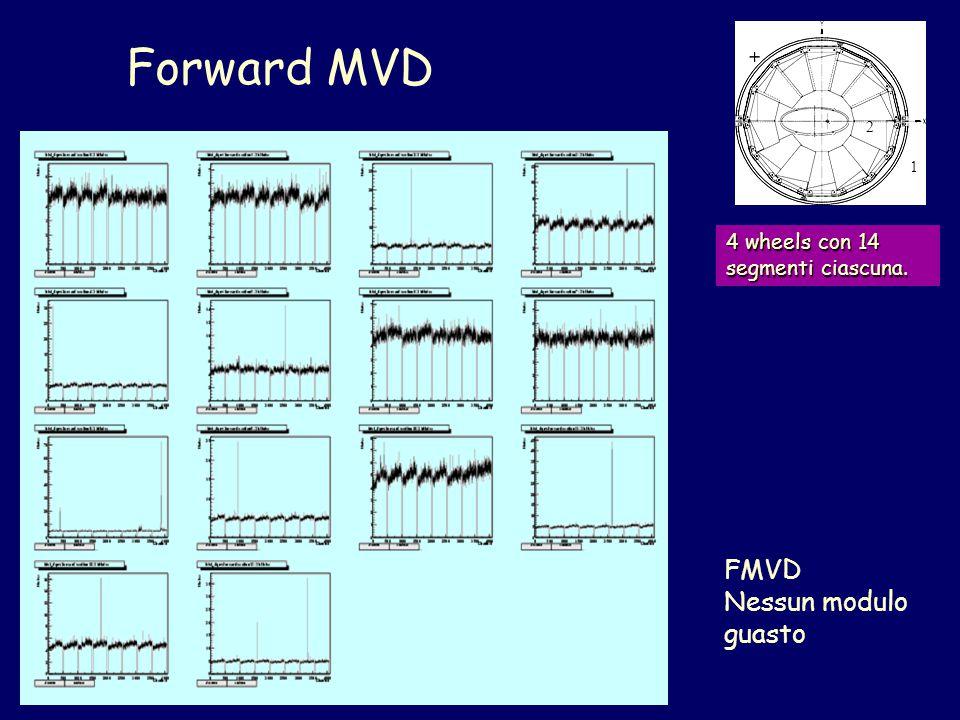 4 wheels con 14 segmenti ciascuna. 1 2 FMVD Nessun modulo guasto Forward MVD