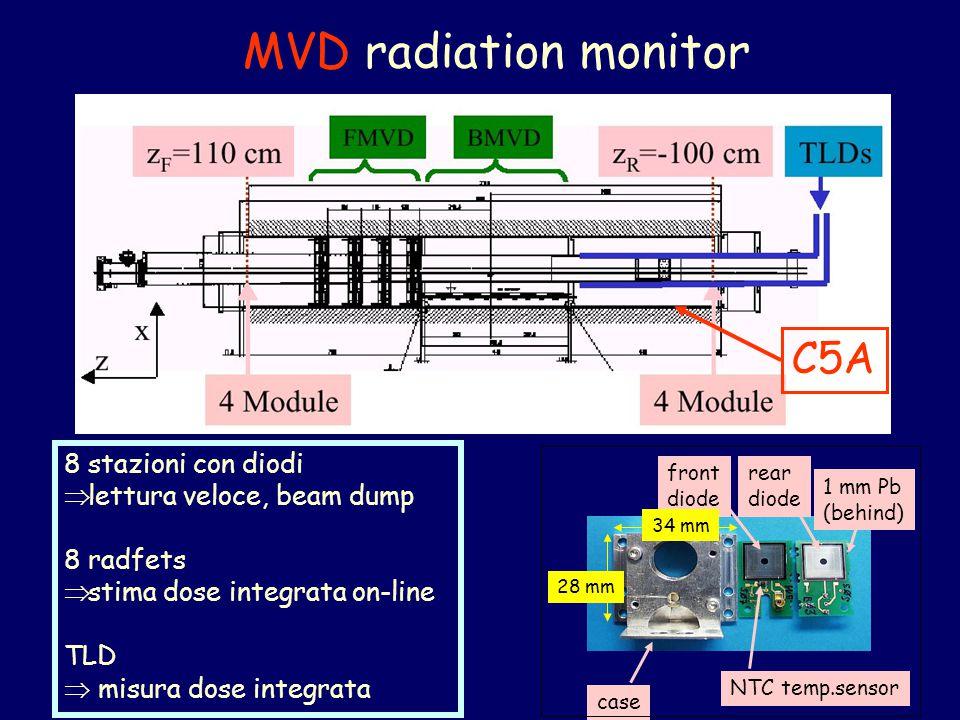 MVD radiation monitor C5A 8 stazioni con diodi  lettura veloce, beam dump 8 radfets  stima dose integrata on-line TLD  misura dose integrata case front diode NTC temp.sensor 34 mm 28 mm 1 mm Pb (behind) rear diode