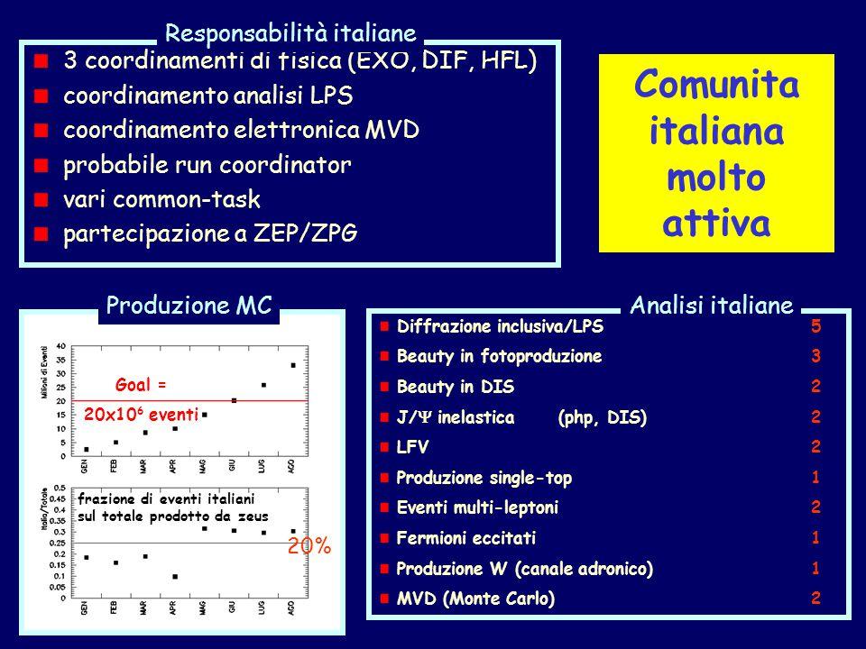 Comunita italiana molto attiva Goal = 20x10 6 eventi frazione di eventi italiani sul totale prodotto da zeus 20% Produzione MC Diffrazione inclusiva/LPS 5 Beauty in fotoproduzione3 Beauty in DIS2 J/  inelastica (php, DIS)2 LFV2 Produzione single-top1 Eventi multi-leptoni2 Fermioni eccitati1 Produzione W (canale adronico)1 MVD (Monte Carlo)2 Analisi italiane 3 coordinamenti di fisica (EXO, DIF, HFL) coordinamento analisi LPS coordinamento elettronica MVD probabile run coordinator vari common-task partecipazione a ZEP/ZPG Responsabilità italiane