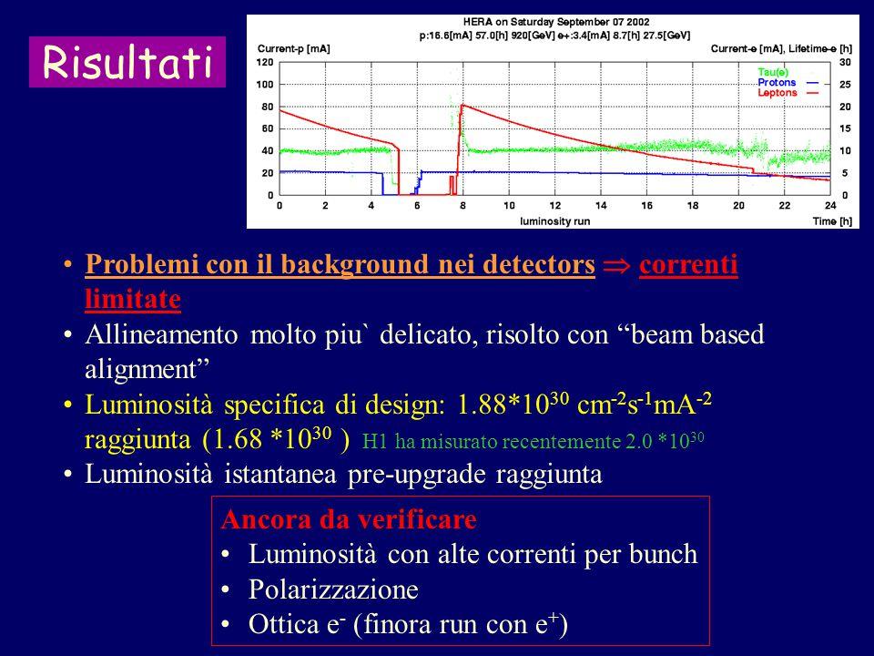 Risultati Problemi con il background nei detectors  correnti limitate Allineamento molto piu` delicato, risolto con beam based alignment Luminosità specifica di design: 1.88*10 30 cm -2 s -1 mA -2 raggiunta (1.68 *10 30 ) H1 ha misurato recentemente 2.0 *10 30 Luminosità istantanea pre-upgrade raggiunta Ancora da verificare Luminosità con alte correnti per bunch Polarizzazione Ottica e - (finora run con e + )