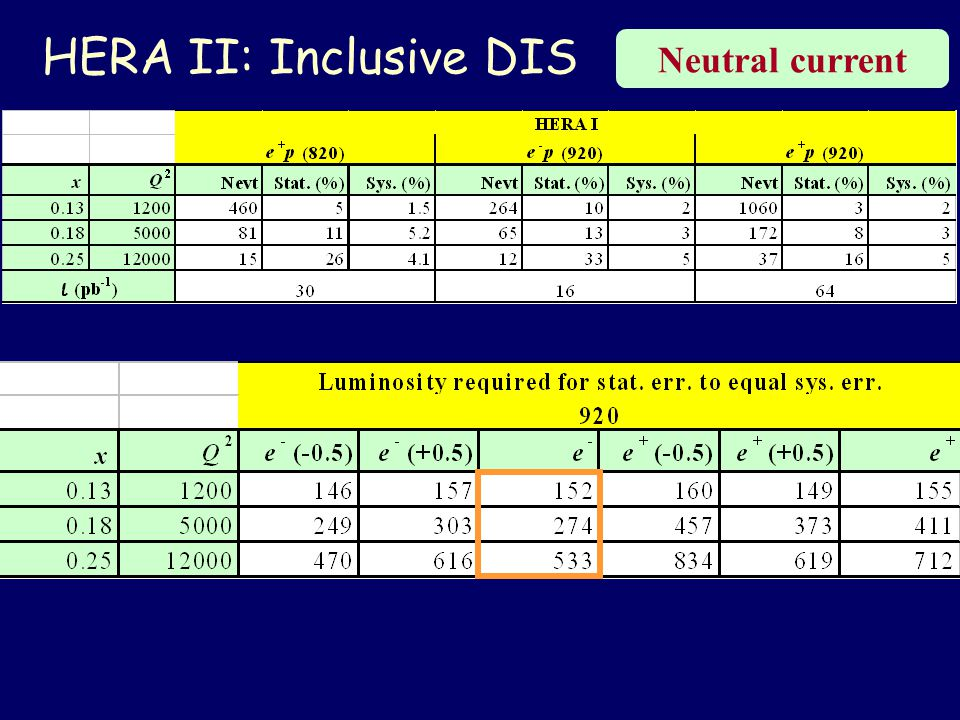 HERA II: Inclusive DIS Neutral current