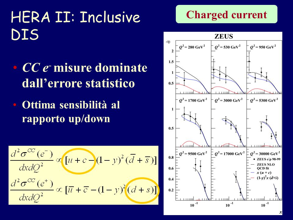 HERA II: Inclusive DIS Charged current CC e - misure dominate dall'errore statistico Ottima sensibilità al rapporto up/down