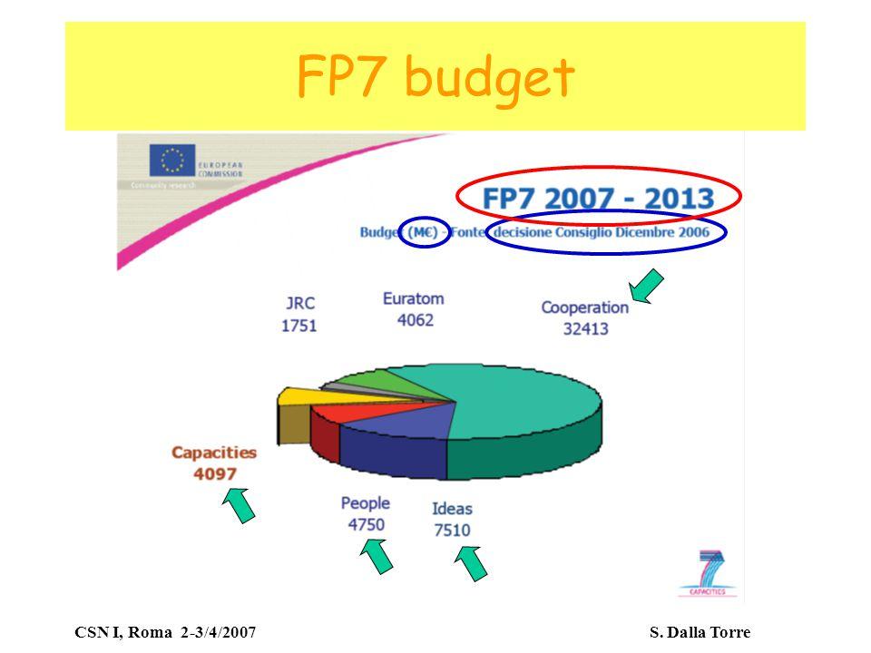 CSN I, Roma 2-3/4/2007 S. Dalla Torre FP7 budget