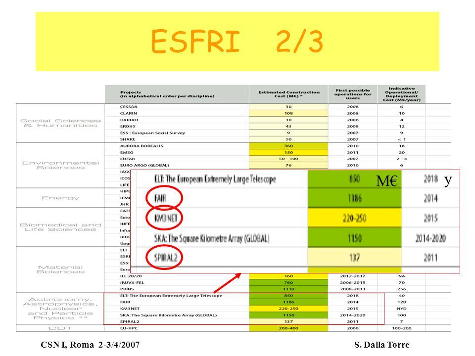 CSN I, Roma 2-3/4/2007 S. Dalla Torre ESFRI 2/3 M€M€ y