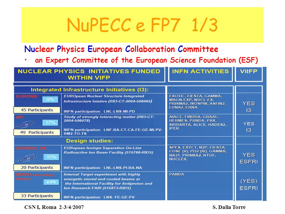 CSN I, Roma 2-3/4/2007 S. Dalla Torre NuPECC e FP7 1/3 Nuclear Physics European Collaboration Committee an Expert Committee of the European Science Fo