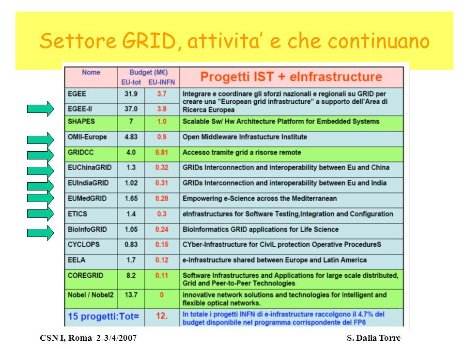CSN I, Roma 2-3/4/2007 S. Dalla Torre Settore GRID, attivita' e che continuano
