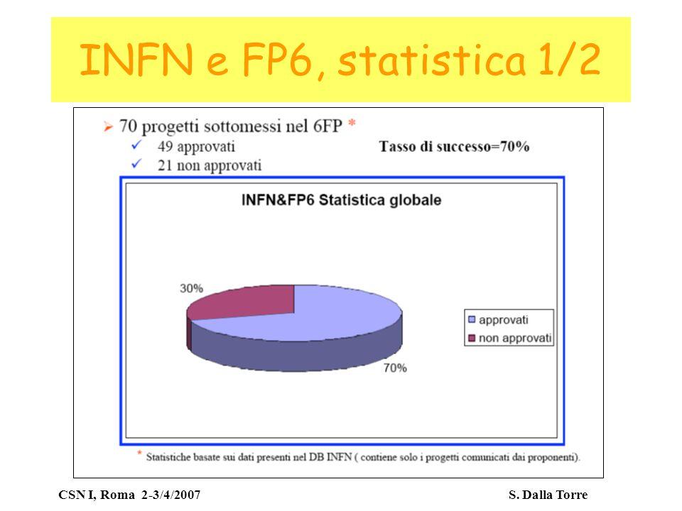 CSN I, Roma 2-3/4/2007 S. Dalla Torre INFN e FP6, statistica 2/2 Totale su 4-5 anni !