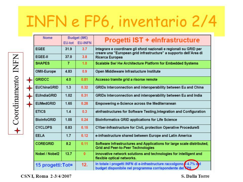 CSN I, Roma 2-3/4/2007 S. Dalla Torre INFN e FP6, inventario 2/4 Coordinamento INFN