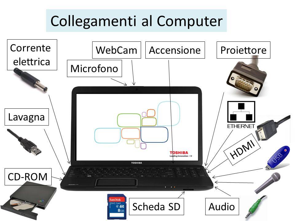 Collegamenti al Computer Corrente elettrica Lavagna Proiettore Audio AccensioneWebCam Microfono Scheda SD CD-ROM HDMI