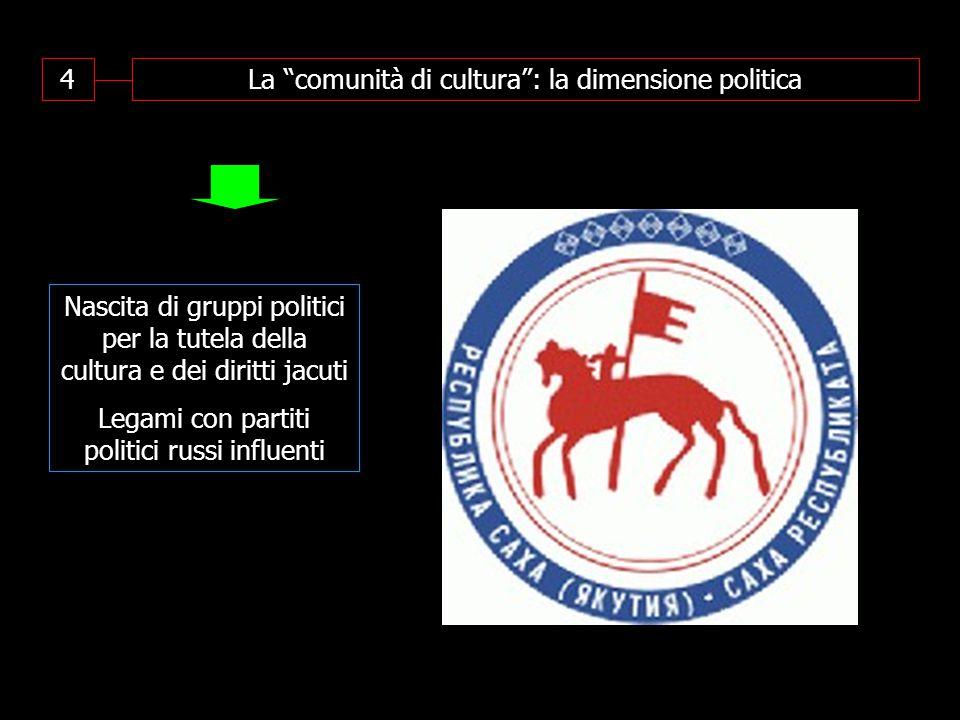 4La comunità di cultura : la dimensione politica Nascita di gruppi politici per la tutela della cultura e dei diritti jacuti Legami con partiti politici russi influenti