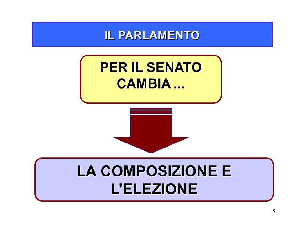 5 IL PARLAMENTO LA COMPOSIZIONE E L'ELEZIONE PER IL SENATO CAMBIA...