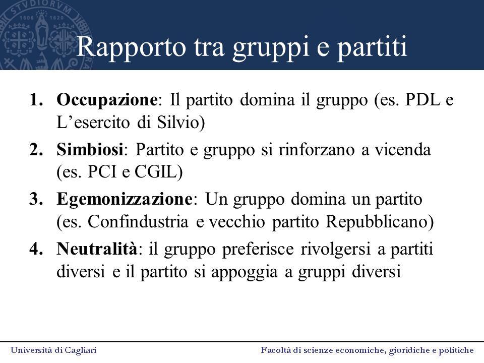 Rapporto tra gruppi e partiti 1.Occupazione: Il partito domina il gruppo (es. PDL e L'esercito di Silvio) 2.Simbiosi: Partito e gruppo si rinforzano a
