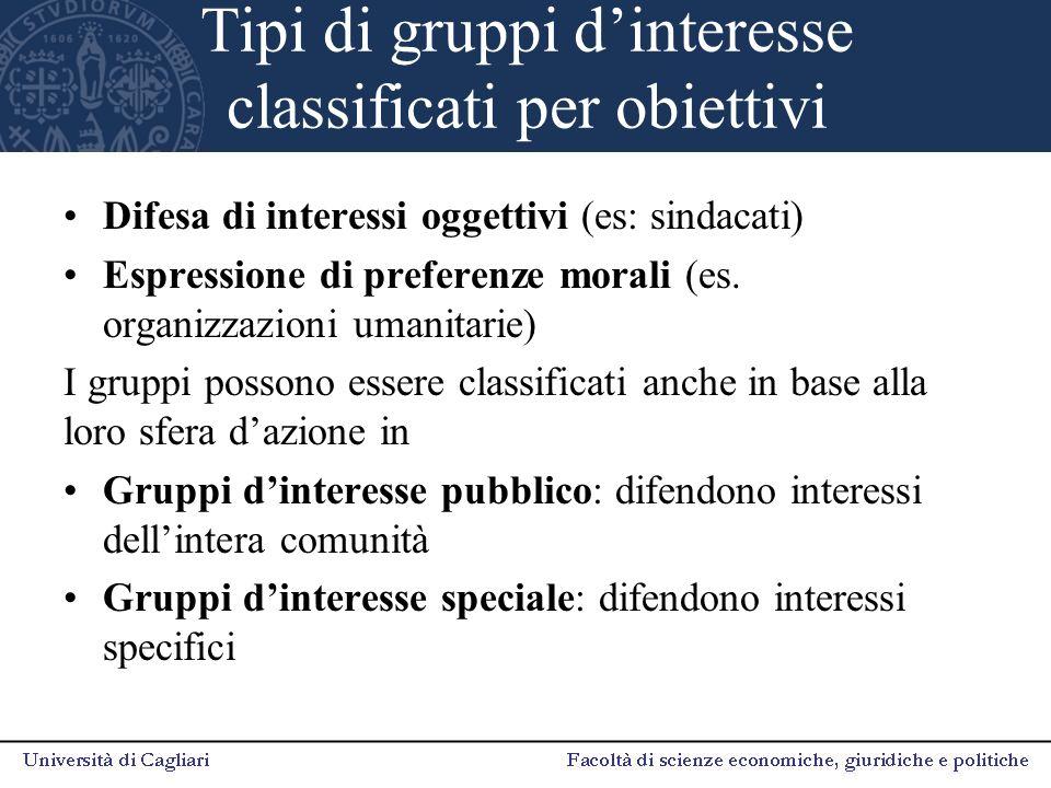 Tipi di gruppi d'interesse classificati per obiettivi Difesa di interessi oggettivi (es: sindacati) Espressione di preferenze morali (es. organizzazio
