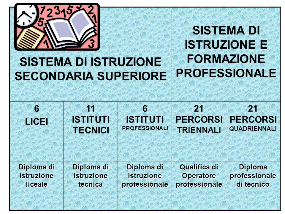 SISTEMA DI ISTRUZIONE SECONDARIA SUPERIORE SISTEMA DI ISTRUZIONE E FORMAZIONE PROFESSIONALE 6 LICEI 11 ISTITUTI TECNICI 6 ISTITUTI PROFESSIONALI 21 PE