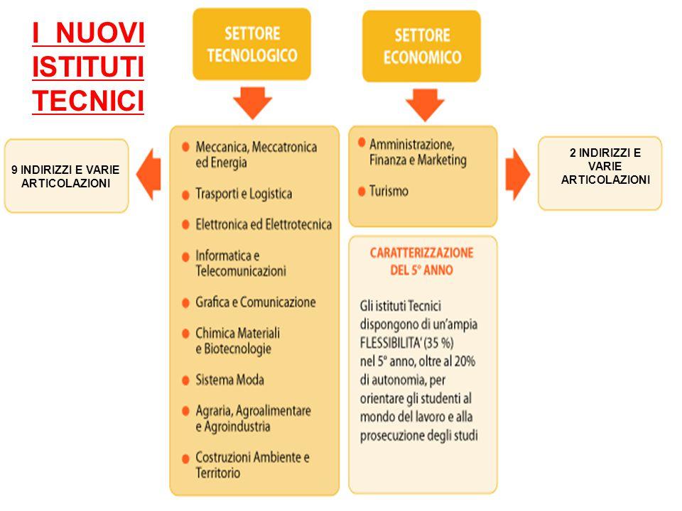 I NUOVI ISTITUTI TECNICI 9 INDIRIZZI E VARIE ARTICOLAZIONI 2 INDIRIZZI E VARIE ARTICOLAZIONI