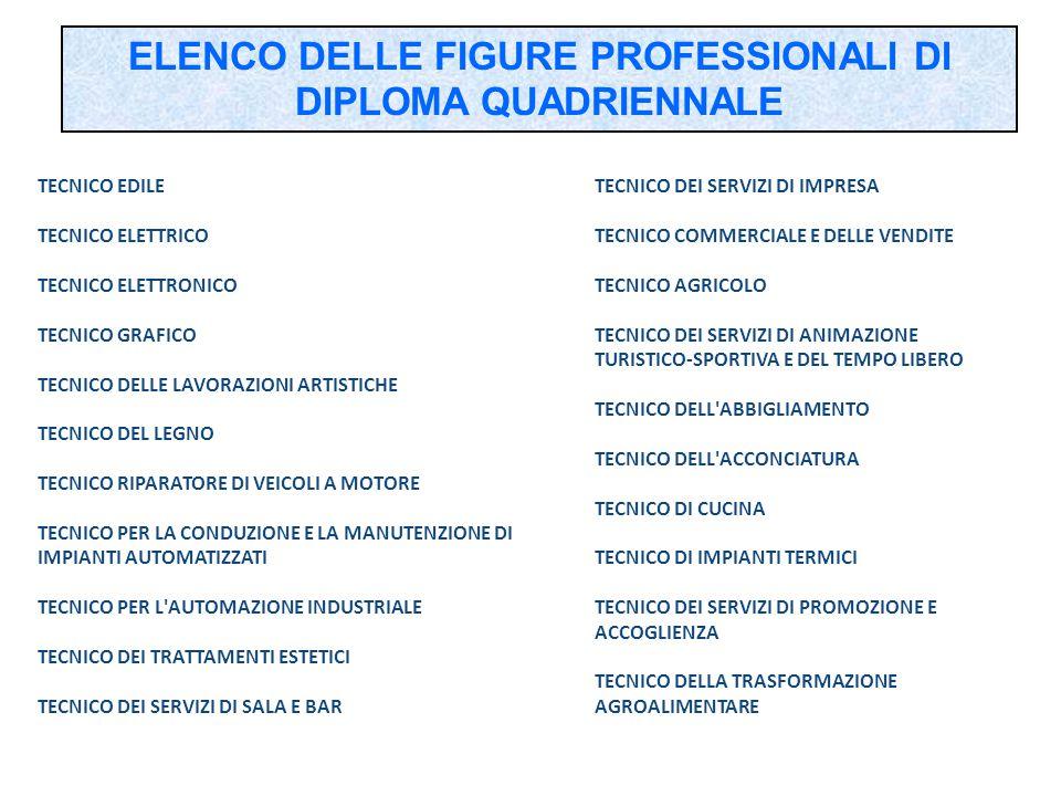 ELENCO DELLE FIGURE PROFESSIONALI DI DIPLOMA QUADRIENNALE TECNICO EDILE TECNICO ELETTRICO TECNICO ELETTRONICO TECNICO GRAFICO TECNICO DELLE LAVORAZION