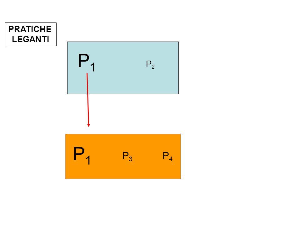 PRATICHE LEGANTI P1P1 P2P2 P1P1 P3P3 P4P4 P1P1