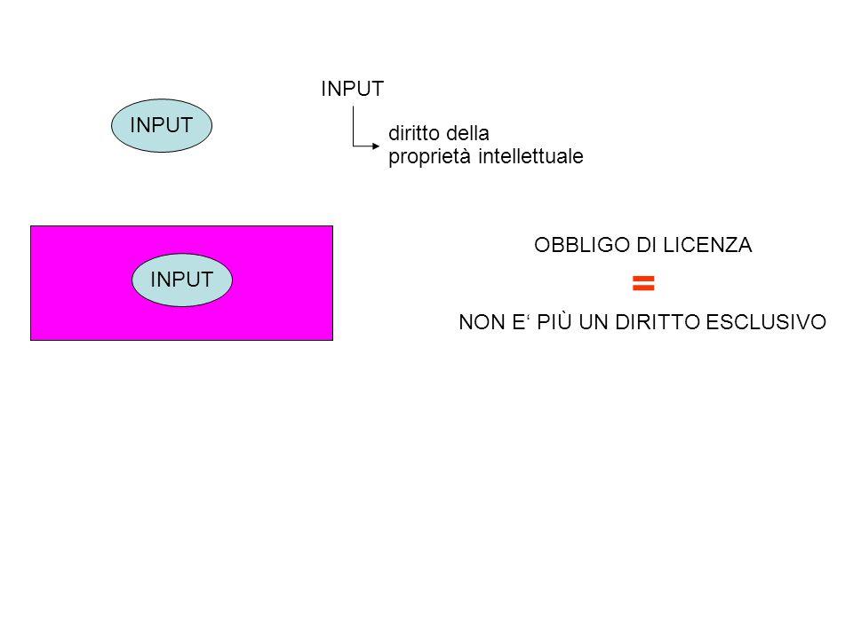 INPUT diritto della proprietà intellettuale OBBLIGO DI LICENZA = NON E' PIÙ UN DIRITTO ESCLUSIVO INPUT