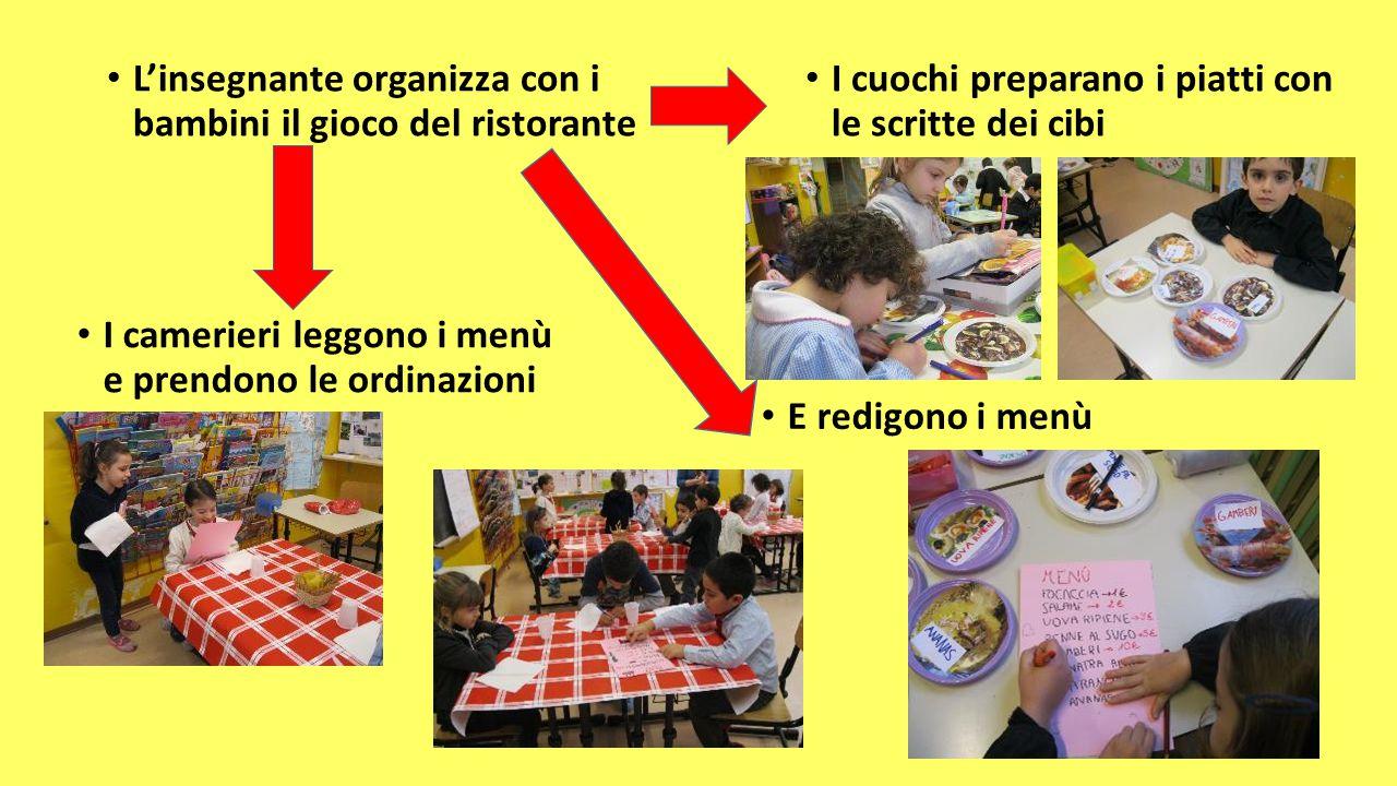 L'insegnante organizza con i bambini il gioco del ristorante I cuochi preparano i piatti con le scritte dei cibi E redigono i menù I camerieri leggono