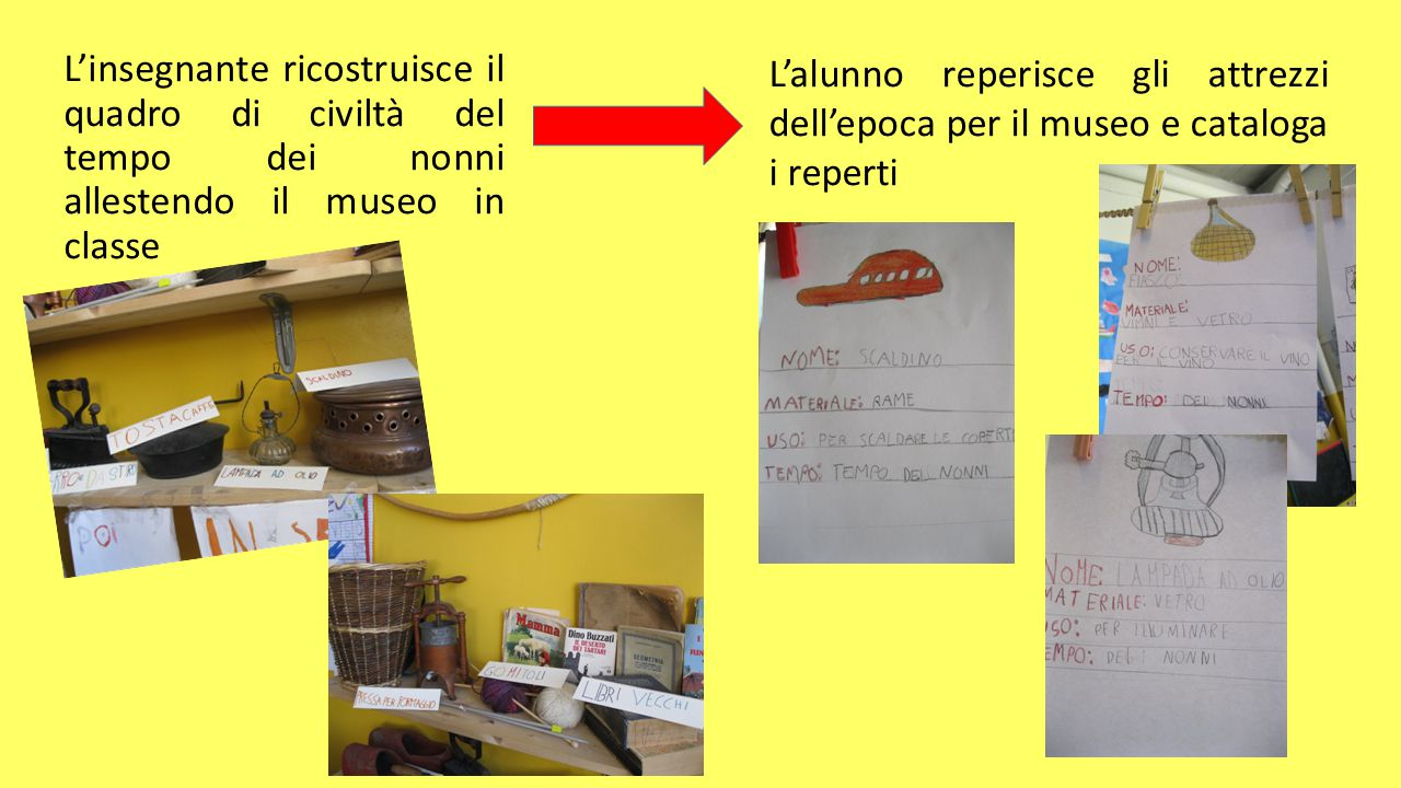 L'insegnante ricostruisce il quadro di civiltà del tempo dei nonni allestendo il museo in classe L'alunno reperisce gli attrezzi dell'epoca per il mus