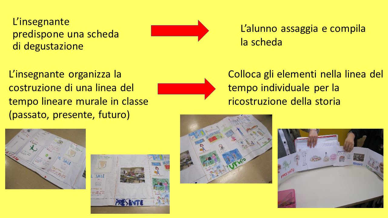 L'insegnante predispone una scheda di degustazione L'alunno assaggia e compila la scheda L'insegnante organizza la costruzione di una linea del tempo