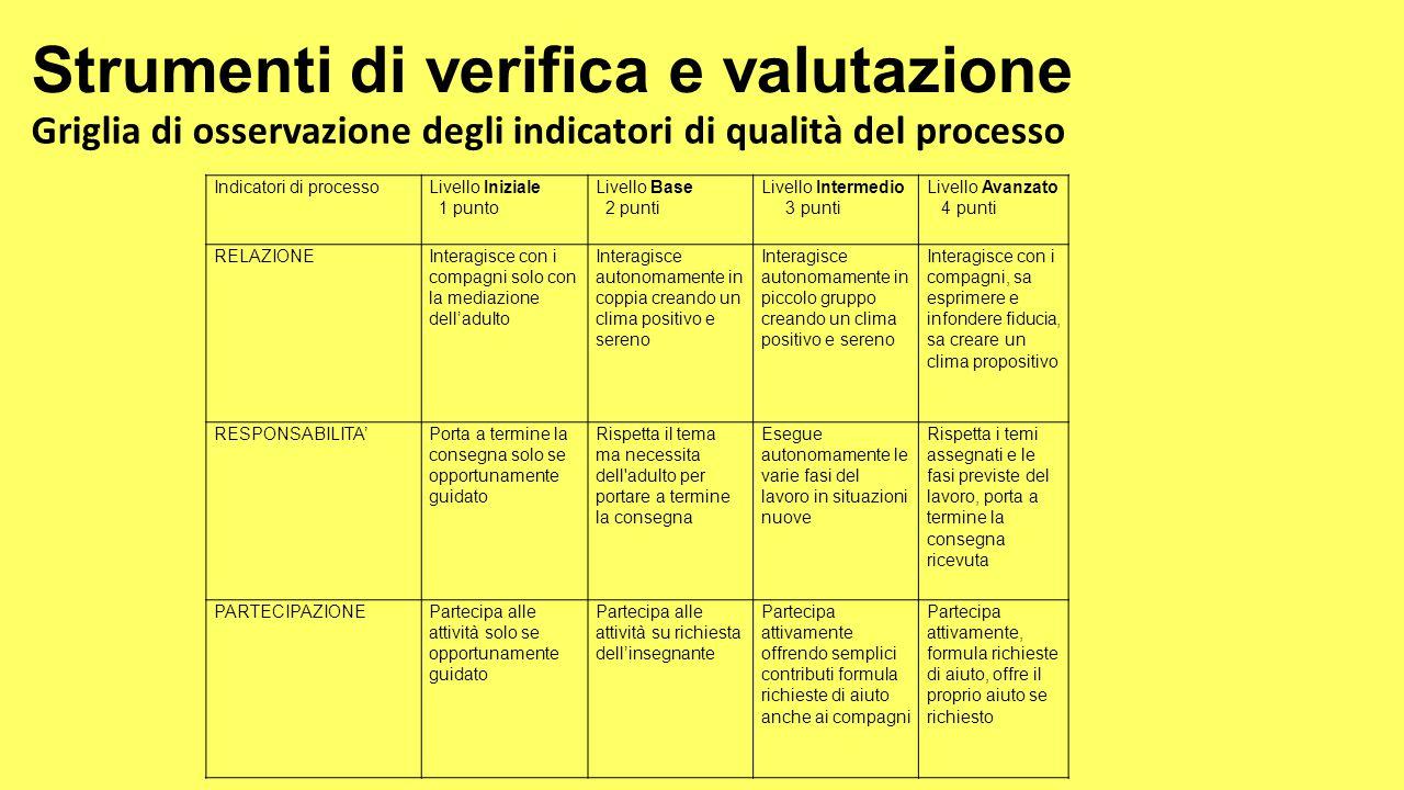 Strumenti di verifica e valutazione Griglia di osservazione degli indicatori di qualità del processo Indicatori di processoLivello Iniziale 1 punto Li
