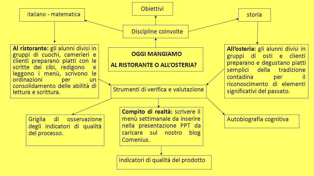 OGGI MANGIAMO AL RISTORANTE O ALL'OSTERIA? Discipline coinvolte Obiettivi italiano - matematica storia Al ristorante: gli alunni divisi in gruppi di c