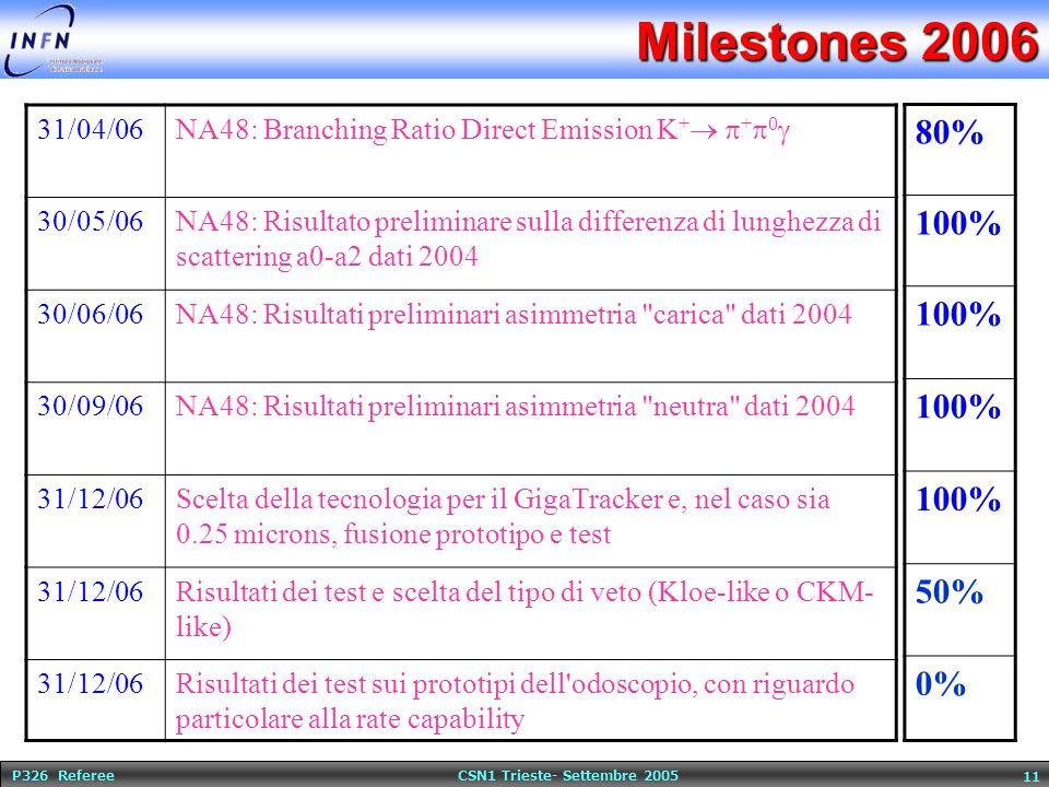 P326 Referee CSN1 Trieste- Settembre 2005 11 Milestones 2006 31/04/06 NA48: Branching Ratio Direct Emission K +   +  0  30/05/06NA48: Risultato preliminare sulla differenza di lunghezza di scattering a0-a2 dati 2004 30/06/06NA48: Risultati preliminari asimmetria carica dati 2004 30/09/06NA48: Risultati preliminari asimmetria neutra dati 2004 31/12/06Scelta della tecnologia per il GigaTracker e, nel caso sia 0.25 microns, fusione prototipo e test 31/12/06Risultati dei test e scelta del tipo di veto (Kloe-like o CKM- like) 31/12/06Risultati dei test sui prototipi dell odoscopio, con riguardo particolare alla rate capability 80% 100% 50% 0%