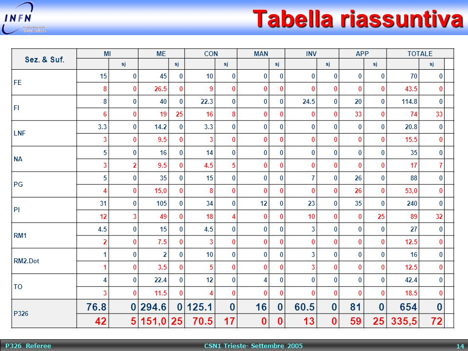 P326 Referee CSN1 Trieste- Settembre 2005 14 Tabella riassuntiva Sez. & Suf. MIMECONMANINVAPPTOTALE sj FE 150450100000000700 8026.509000000043.50 FI 8