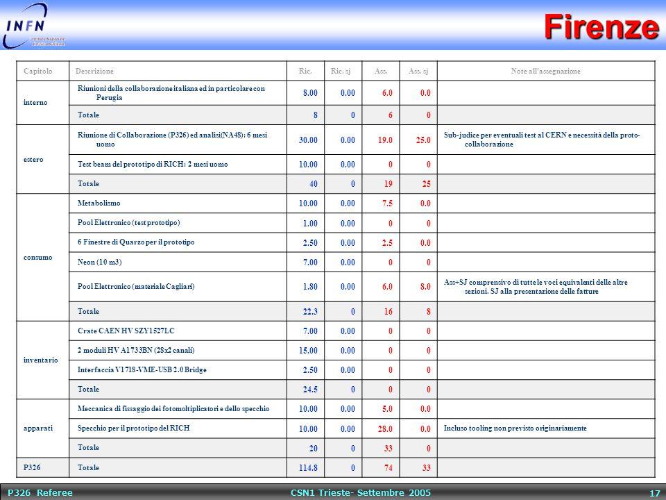 P326 Referee CSN1 Trieste- Settembre 2005 17Firenze CapitoloDescrizioneRic.Ric. sjAss.Ass. sjNote all'assegnazione interno Riunioni della collaborazio