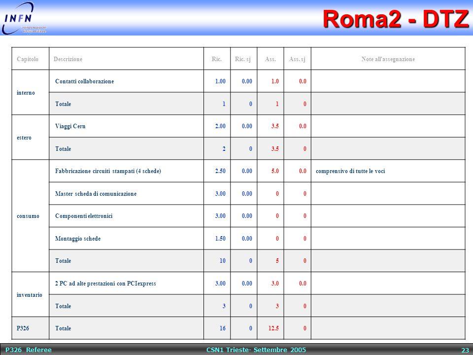 P326 Referee CSN1 Trieste- Settembre 2005 23 Roma2 - DTZ CapitoloDescrizioneRic.Ric. sjAss.Ass. sjNote all'assegnazione interno Contatti collaborazion