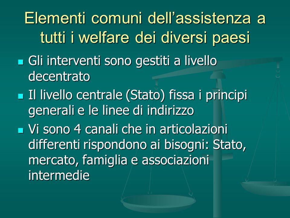 Configurazioni di welfare mix - SISTEMI FAMILISTI: le famiglie sono il luogo privilegiato per la soddisfazione dei bisogni.