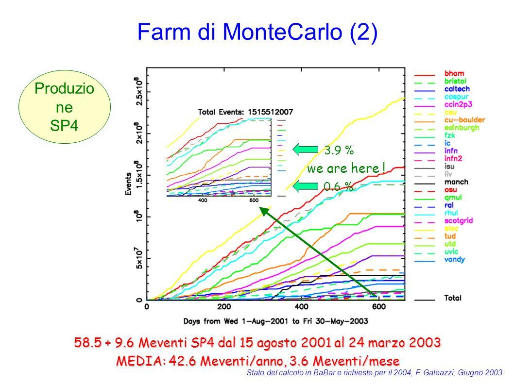 Stato del calcolo in BaBar e richieste per il 2004, F. Galeazzi, Giugno 2003 Farm di MonteCarlo (2) we are here ! 3.9 % 0.6 % 58.5 + 9.6 Meventi SP4 d